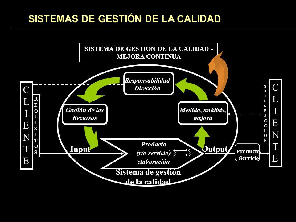 Responsabilidad Dirección Gestión de los Recursos Medida, análisis, mejora Producto (y/o servicio) elaboración Sistema de gestión de la calidad CLIENTECLIENTE CLIENTECLIENTE REQUISITOSREQUISITOS SATISFACCIONSATISFACCION InputOutput Producto/ Servicio SISTEMA DE GESTION DE LA CALIDAD - MEJORA CONTINUA SISTEMAS DE GESTIÓN DE LA CALIDAD