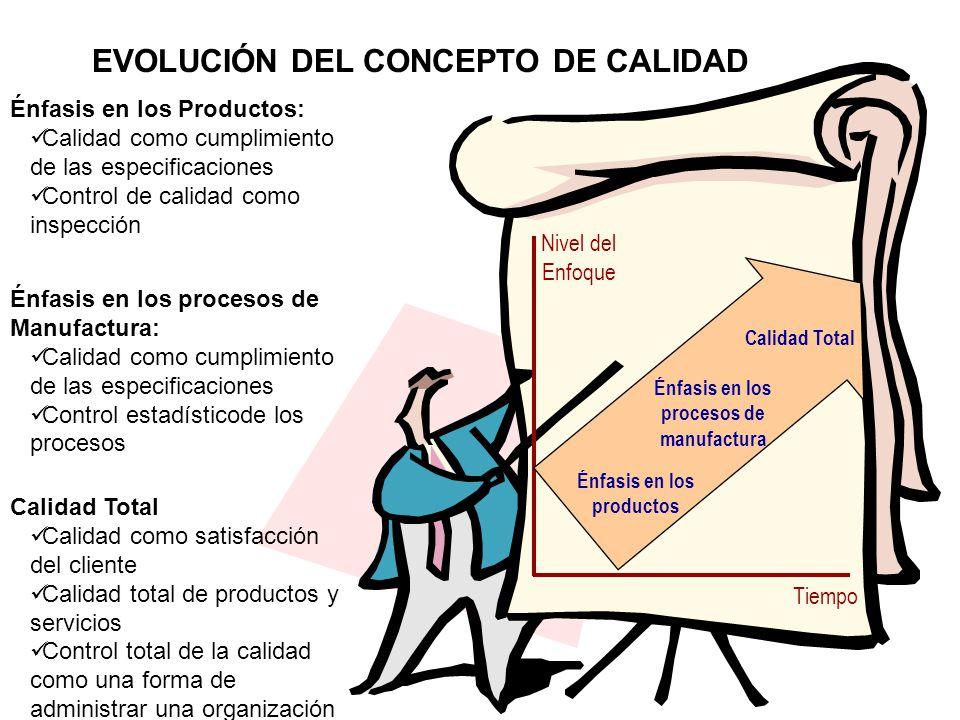 EVOLUCIÓN DEL CONCEPTO DE CALIDAD Tiempo Nivel del Enfoque Énfasis en los productos Énfasis en los Productos: Calidad como cumplimiento de las especificaciones Control de calidad como inspección Énfasis en los procesos de manufactura Énfasis en los procesos de Manufactura: Calidad como cumplimiento de las especificaciones Control estadísticode los procesos Calidad Total Calidad como satisfacción del cliente Calidad total de productos y servicios Control total de la calidad como una forma de administrar una organización
