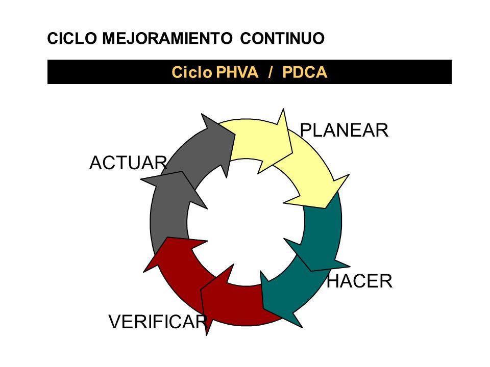 PLANEAR HACER VERIFICAR ACTUAR Ciclo PHVA / PDCA CICLO MEJORAMIENTO CONTINUO