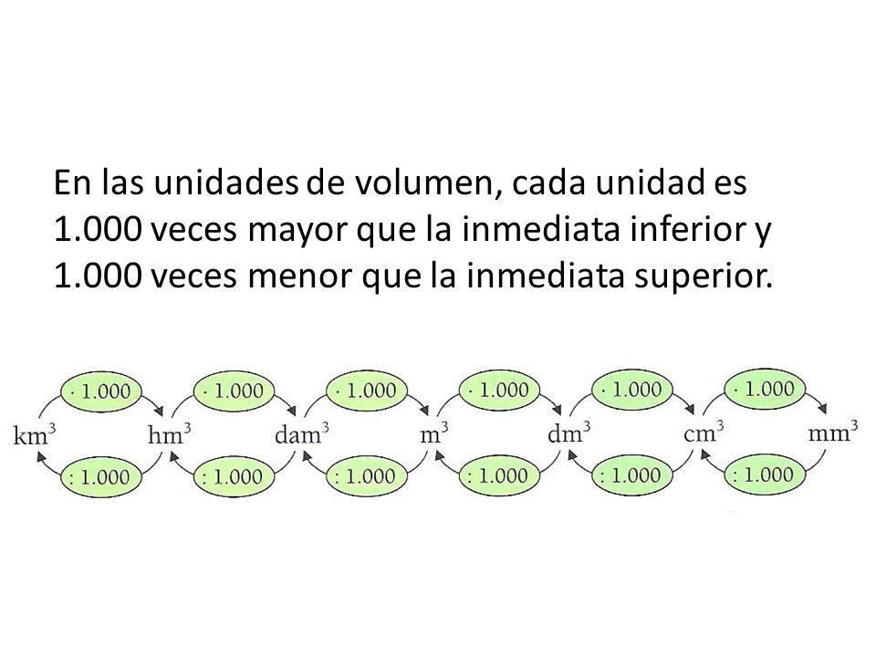 En las unidades de volumen, cada unidad es 1.000 veces mayor que la inmediata inferior y 1.000 veces menor que la inmediata superior.