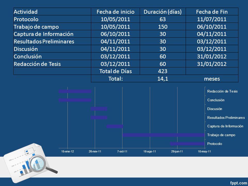 ActividadFecha de inicioDuración (días)Fecha de Fin Protocolo10/05/20116311/07/2011 Trabajo de campo10/05/201115006/10/2011 Captura de Información06/1
