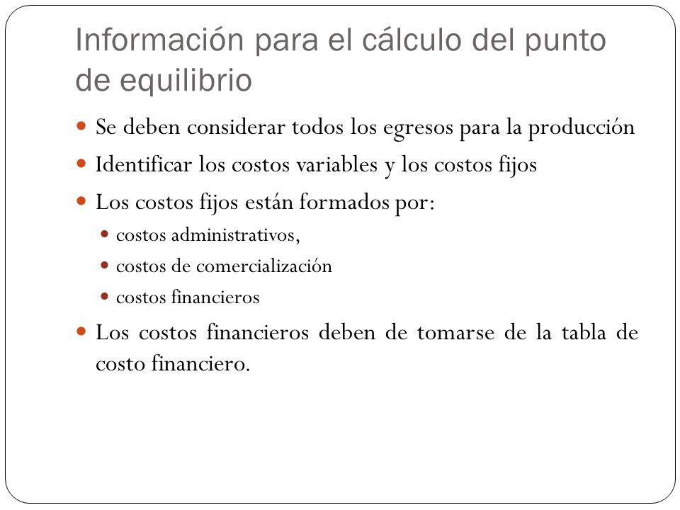 Punto de equilibrio Estipular el valor de la producción programada Detallar los egresos totales Especificar la capacidad nominal total con el porcentaje de la capacidad a utilizar