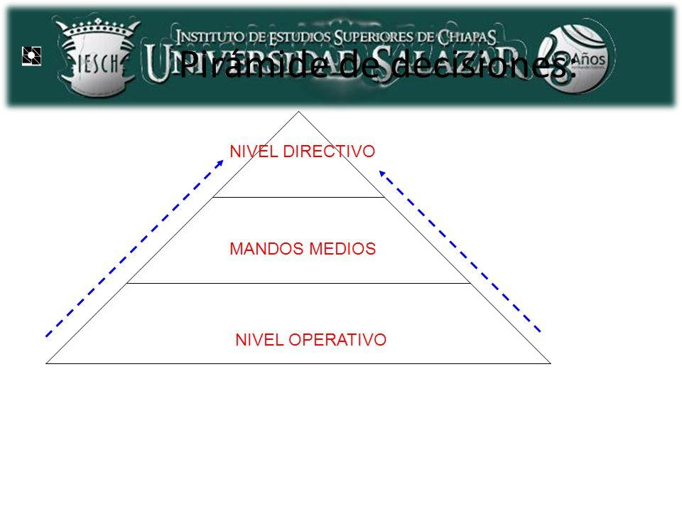 Pirámide de decisiones: NIVEL OPERATIVO MANDOS MEDIOS NIVEL DIRECTIVO