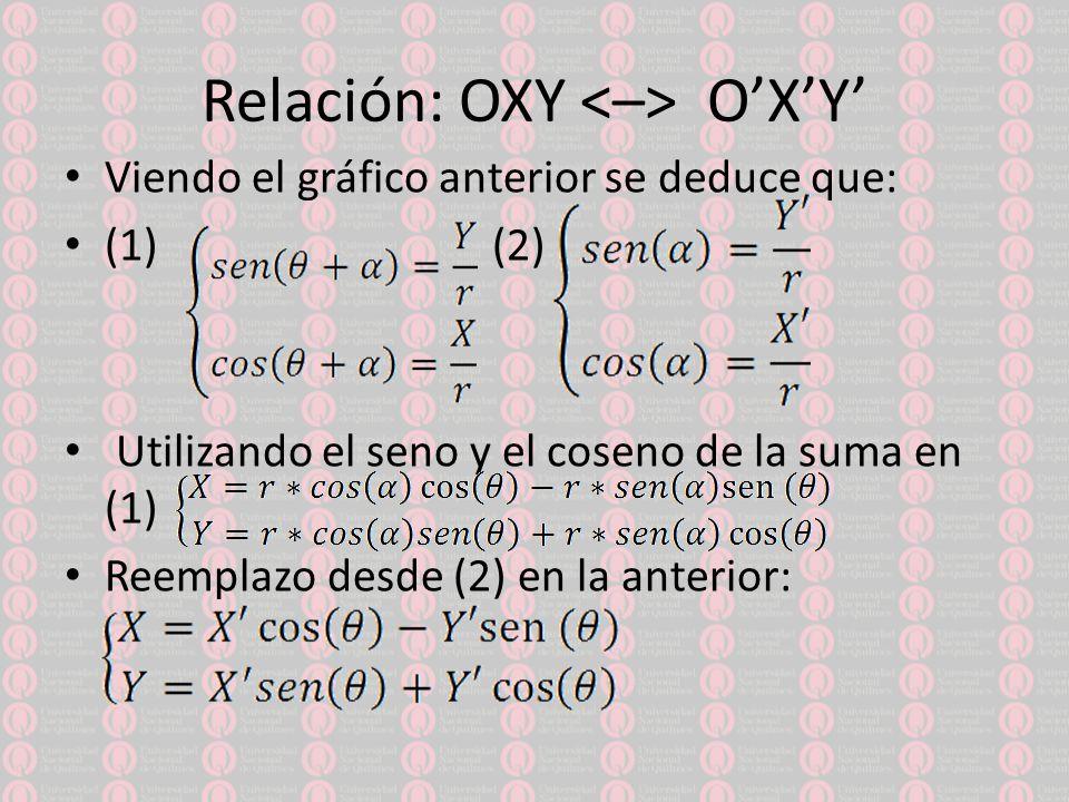 Relación: OXY OXY Viendo el gráfico anterior se deduce que: (1) (2) Utilizando el seno y el coseno de la suma en (1) Reemplazo desde (2) en la anterior: