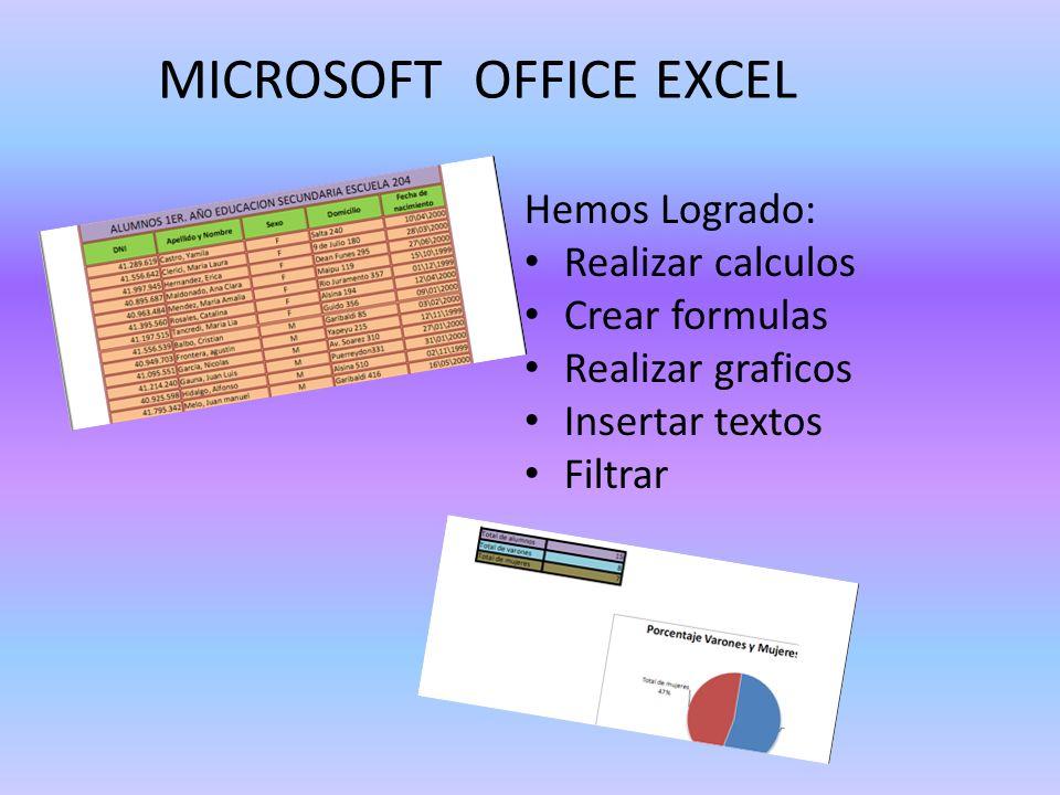 MICROSOFT OFFICE EXCEL Hemos Logrado: Realizar calculos Crear formulas Realizar graficos Insertar textos Filtrar