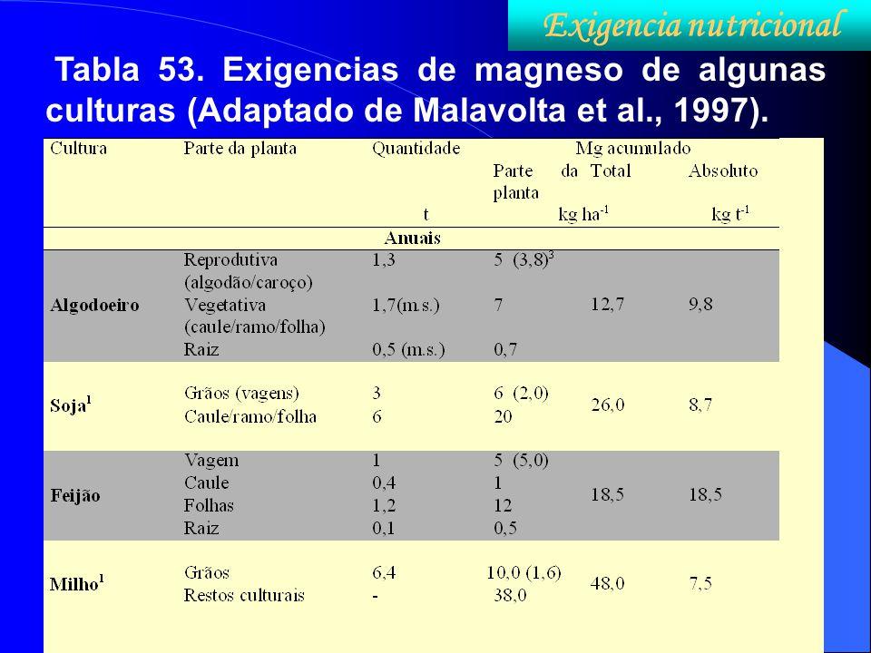 Tabla 53. Exigencias de magneso de algunas culturas (Adaptado de Malavolta et al., 1997). Exigencia nutricional