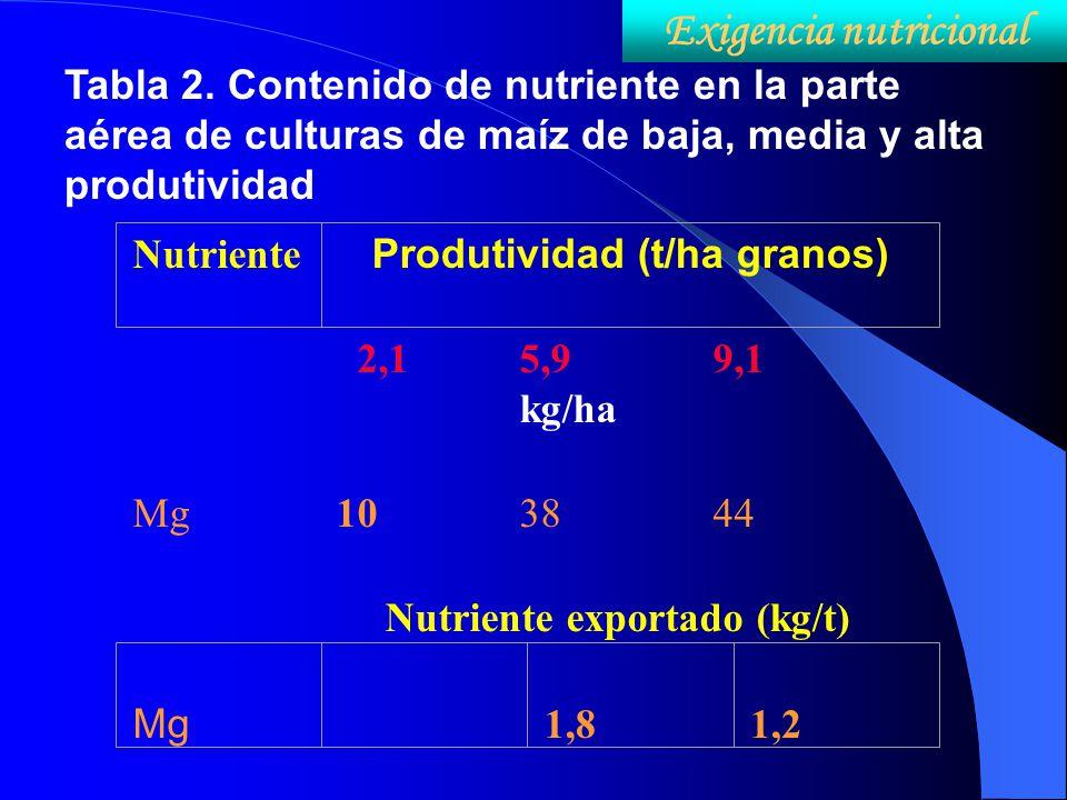 Tabla 2. Contenido de nutriente en la parte aérea de culturas de maíz de baja, media y alta produtividad 2,15,9 kg/ha 9,1 Mg 10 3844 Nutriente exporta