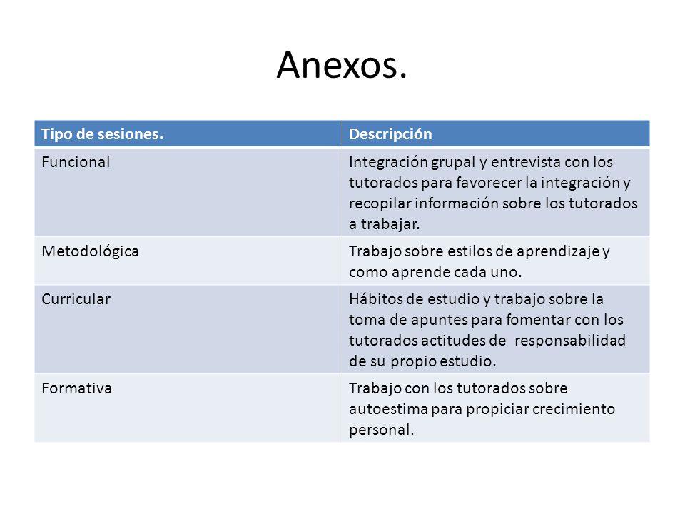 Anexos. Tipo de sesiones.Descripción FuncionalIntegración grupal y entrevista con los tutorados para favorecer la integración y recopilar información