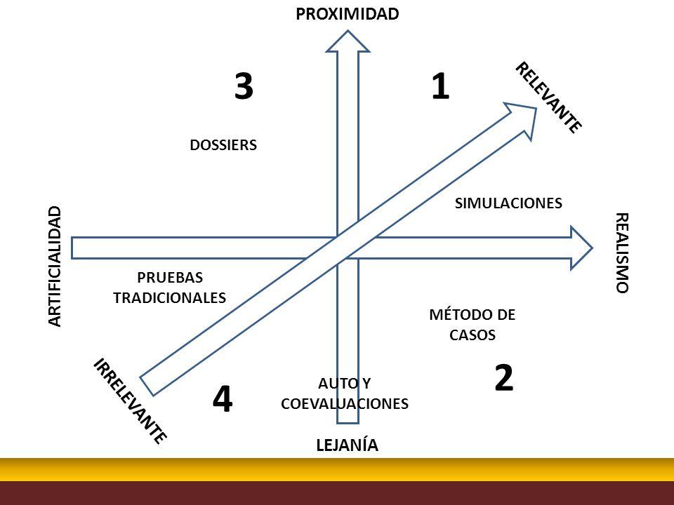 PROXIMIDAD LEJANÍA ARTIFICIALIDAD REALISMO IRRELEVANTE RELEVANTE MÉTODO DE CASOS DOSSIERS SIMULACIONES PRUEBAS TRADICIONALES AUTO Y COEVALUACIONES 31