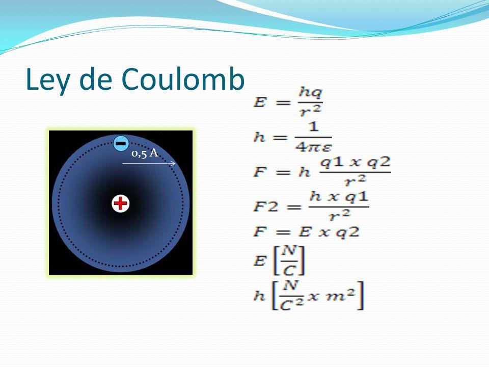 Ley de Coulomb 0,5 A