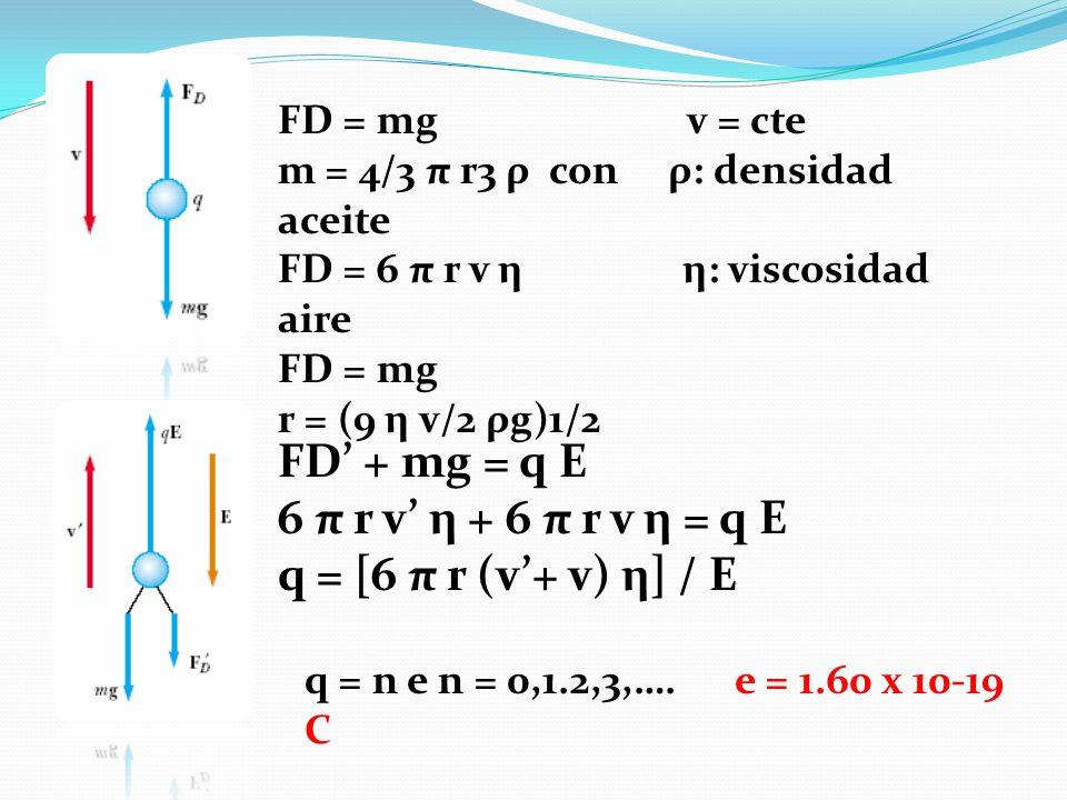 FD = mg v = cte m = 4/3 π r3 ρ con ρ: densidad aceite FD = 6 π r v η η: viscosidad aire FD = mg r = (9 η v/2 ρg)1/2 FD + mg = q E 6 π r v η + 6 π r v