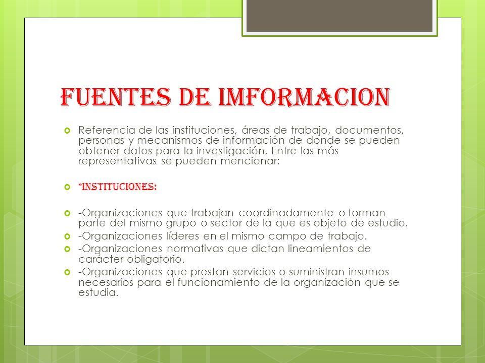FUENTES DE IMFORMACION Referencia de las instituciones, áreas de trabajo, documentos, personas y mecanismos de información de donde se pueden obtener datos para la investigación.