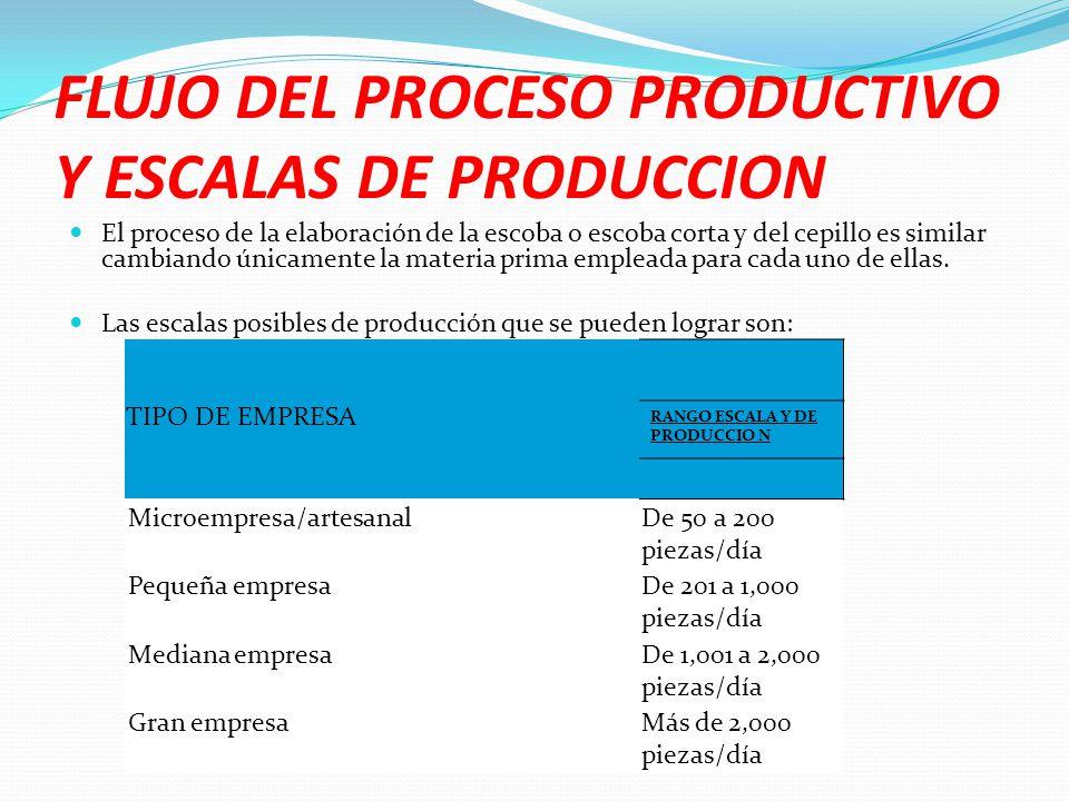 FLUJO DEL PROCESO PRODUCTIVO Y ESCALAS DE PRODUCCION El proceso de la elaboración de la escoba o escoba corta y del cepillo es similar cambiando única