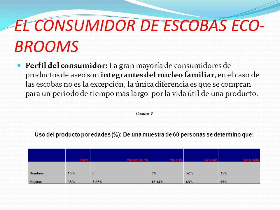 EL CONSUMIDOR DE ESCOBAS ECO- BROOMS Perfil del consumidor: La gran mayoría de consumidores de productos de aseo son integrantes del núcleo familiar,