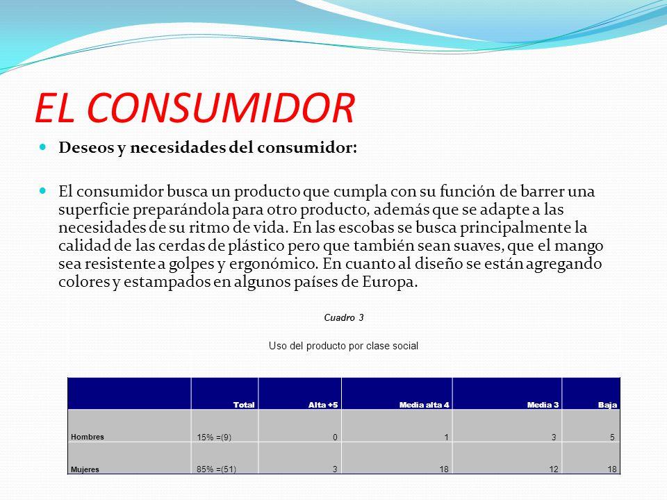 EL CONSUMIDOR Deseos y necesidades del consumidor: El consumidor busca un producto que cumpla con su función de barrer una superficie preparándola par