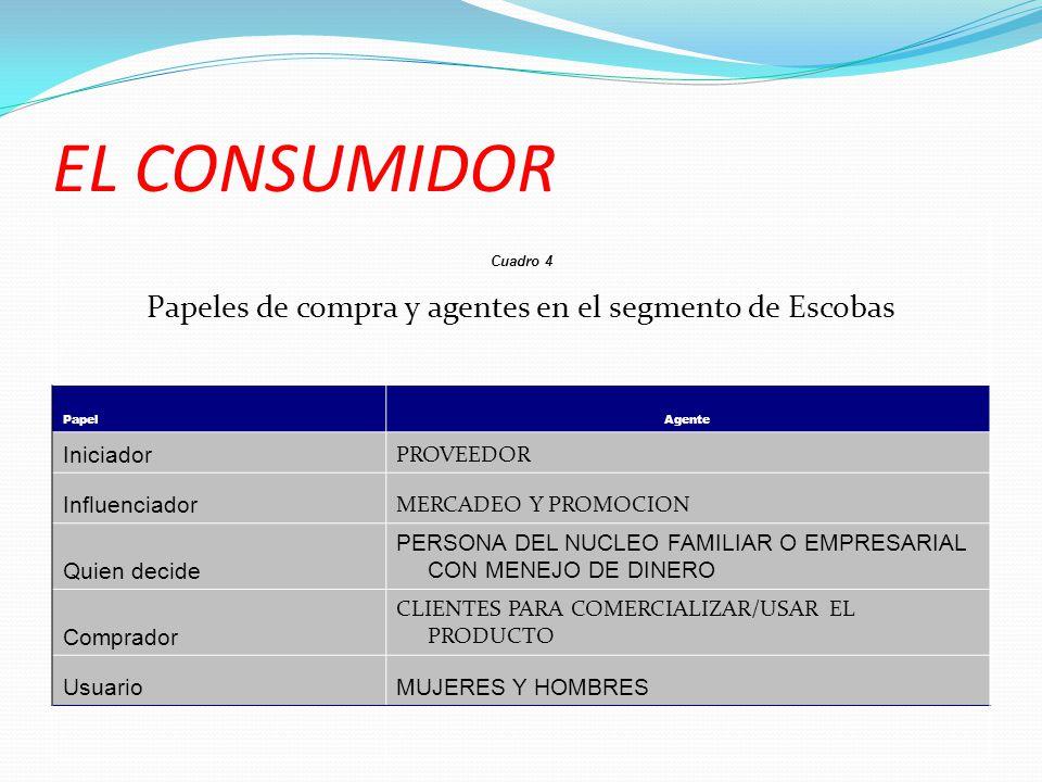 EL CONSUMIDOR Cuadro 4 Papeles de compra y agentes en el segmento de Escobas PapelAgente Iniciador PROVEEDOR Influenciador MERCADEO Y PROMOCION Quien