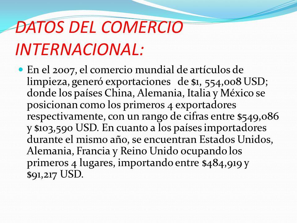 DATOS DEL COMERCIO INTERNACIONAL: En el 2007, el comercio mundial de artículos de limpieza, generó exportaciones de $1, 554,008 USD; donde los países