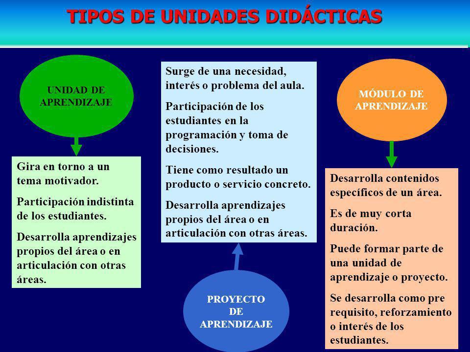 PROGRAMACIÓN ANUAL UNIDAD DIDÁCTICA 1 UNIDAD DIDÁCTICA 3 La unidad didáctica es la unidad básica de programación que organiza los aprendizajes a desar