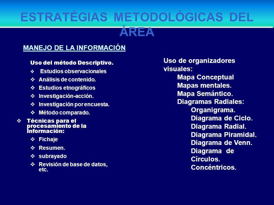 Estrategias Metodológicas del área Técnicas de Investigación: Uso del Método Histórico: En torno a información relevante: Identifica información sobre