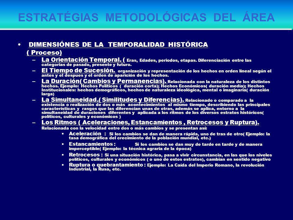 ESTRATÉGIAS METODOLÓGICAS DEL ÁREA DIMENSIÓN ESPACIAL GEOGRÁFICA Orientación y medida del espacio Localización: Lectura de Cartas Geográficas. Lectura