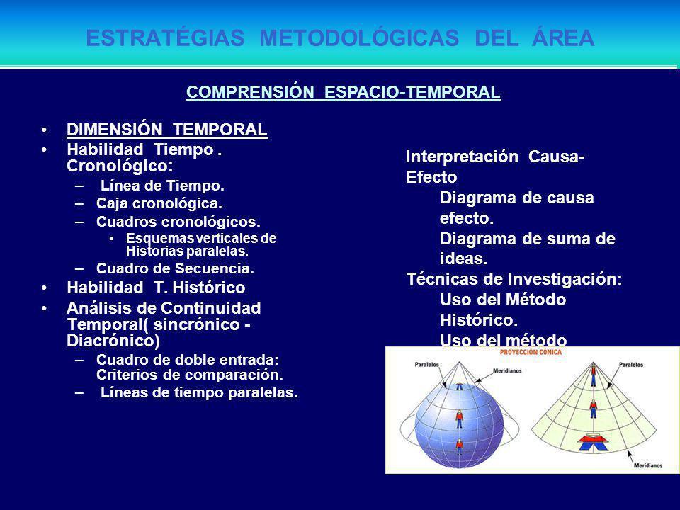 ESTRATÉGIAS METODOLÓGICAS DEL ÁREA DIMENSIÓNES DE LA TEMPORALIDAD HISTÓRICA ( Proceso) –La Orientación Temporal. ( Eras, Edades, periodos, etapas. Dif