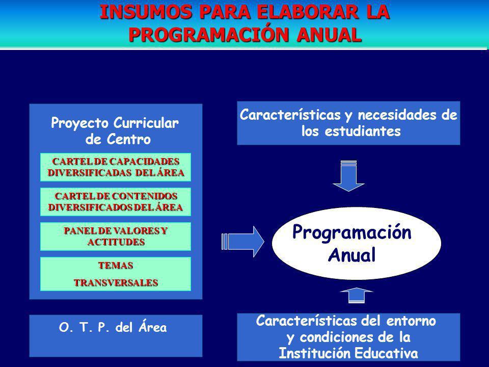 LINEAMIENTOS PARA ELABORAR LA PROGRAMACIÓN ANUAL La programación anual se elabora a partir del Proyecto Curricular de Centro La programación anual exp