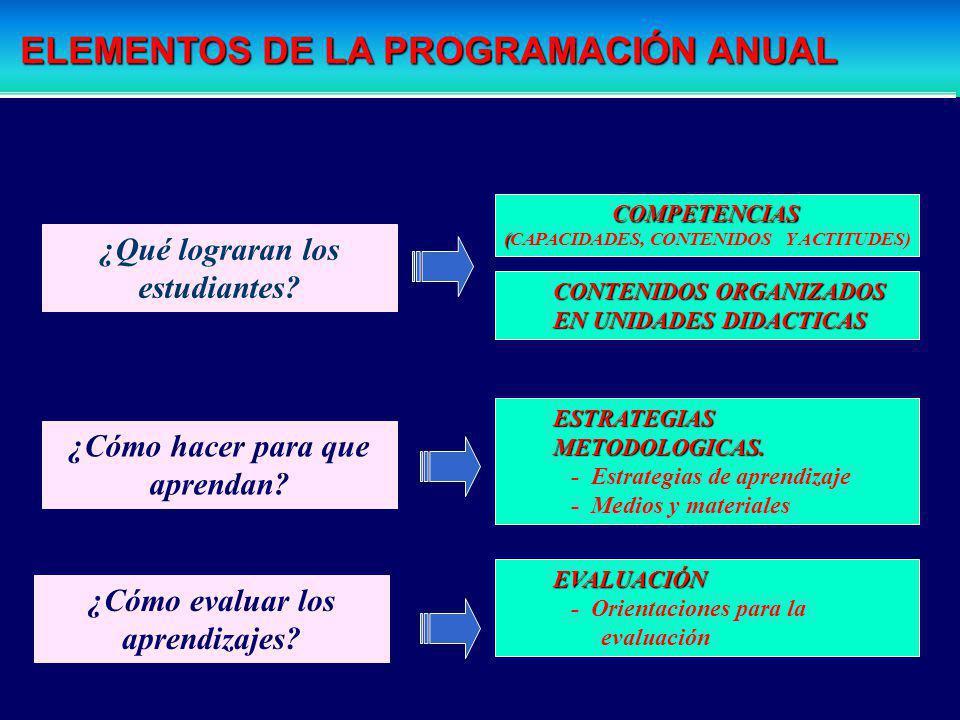 Proyecto Curricular de Centro Programación Anual INSUMOS PARA ELABORAR LA PROGRAMACIÓN ANUAL CARTEL DE CAPACIDADES DIVERSIFICADAS DEL ÁREA CARTEL DE C
