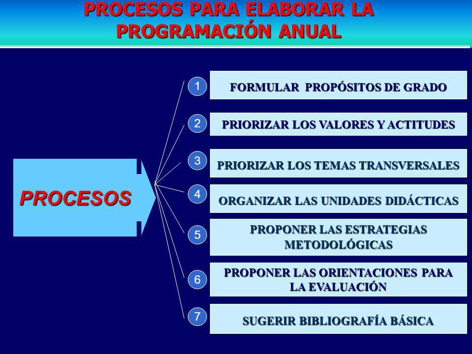 FORMULAR PROPÓSITOS DE GRADO PRIORIZAR LOS VALORES Y ACTITUDES PRIORIZAR LOS TEMAS TRANSVERSALES ORGANIZAR LAS UNIDADES DIDÁCTICAS PROPONER LAS ESTRATEGIAS METODOLÓGICAS PROPONER LAS ORIENTACIONES PARA LA EVALUACIÓN SUGERIR BIBLIOGRAFÍA BÁSICA PROCESOS 1 2 3 4 5 6 7 PROCESOS PARA ELABORAR LA PROGRAMACIÓN ANUAL
