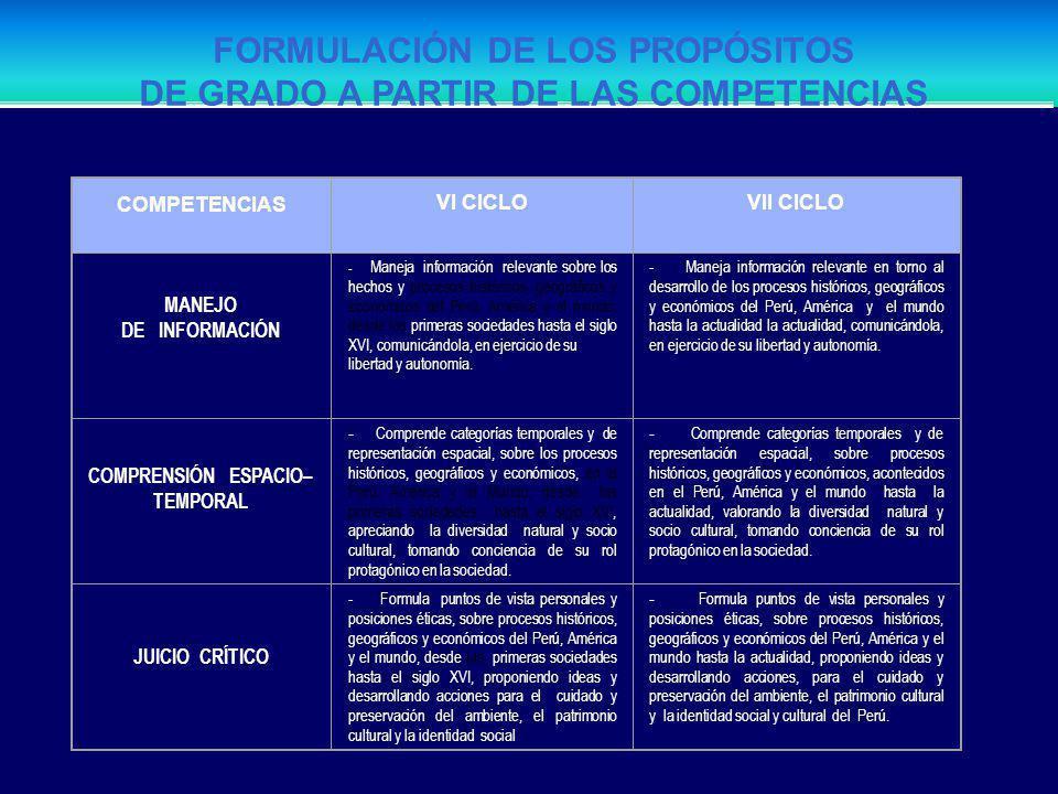 FORMULAR PROPÓSITOS DE GRADO PRIORIZAR LOS VALORES Y ACTITUDES PRIORIZAR LOS TEMAS TRANSVERSALES ORGANIZAR LAS UNIDADES DIDÁCTICAS PROPONER LAS ESTRAT