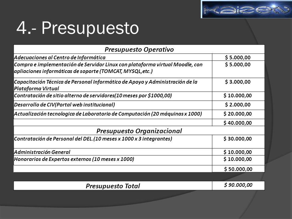 4.- Presupuesto Presupuesto Operativo Adecuaciones al Centro de Informática$ 5.000,00 Compra e implementación de Servidor Linux con plataforma virtual Moodle, con apliaciones informáticas de soporte (TOMCAT, MYSQL,etc.) $ 5.000,00 Capacitación Técnica de Personal Informático de Apoyo y Administración de la Plataforma Virtual $ 3.000,00 Contratación de sitio alterno de servidores(10 meses por $1000,00)$ 10.000,00 Desarrollo de CIV(Portal web institucional)$ 2.000,00 Actualización tecnologica de Laboratorio de Computación (20 máquinas x 1000)$ 20.000,00 $ 40.000,00 Presupuesto Organizacional Contratación de Personal del DEL.(10 meses x 1000 x 3 integrantes)$ 30.000,00 Administración General$ 10.000,00 Honorarios de Expertos externos (10 meses x 1000)$ 10.000,00 $ 50.000,00 Presupuesto Total $ 90.000,00