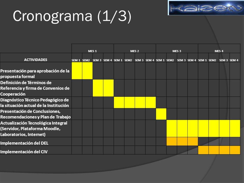 Cronograma (1/3) MES 1MES 2MES 3MES 4 ACTIVIDADES SEM 1SEM2SEM 3SEM 4SEM 1SEM2SEM 3SEM 4SEM 1SEM2SEM 3SEM 4SEM 1SEM2SEM 3SEM 4 Presentación para aprobación de la propuesta formal Definición de Términos de Referencia y firma de Convenios de Cooperación Diagnóstico Técnico Pedagógico de la situación actual de la Institución Presentación de Conclusiones, Recomendaciones y Plan de Trabajo Actualización Tecnológica Integral (Servidor, Plataforma Moodle, Laboratorios, Internet) Implementación del DEL Implementación del CIV