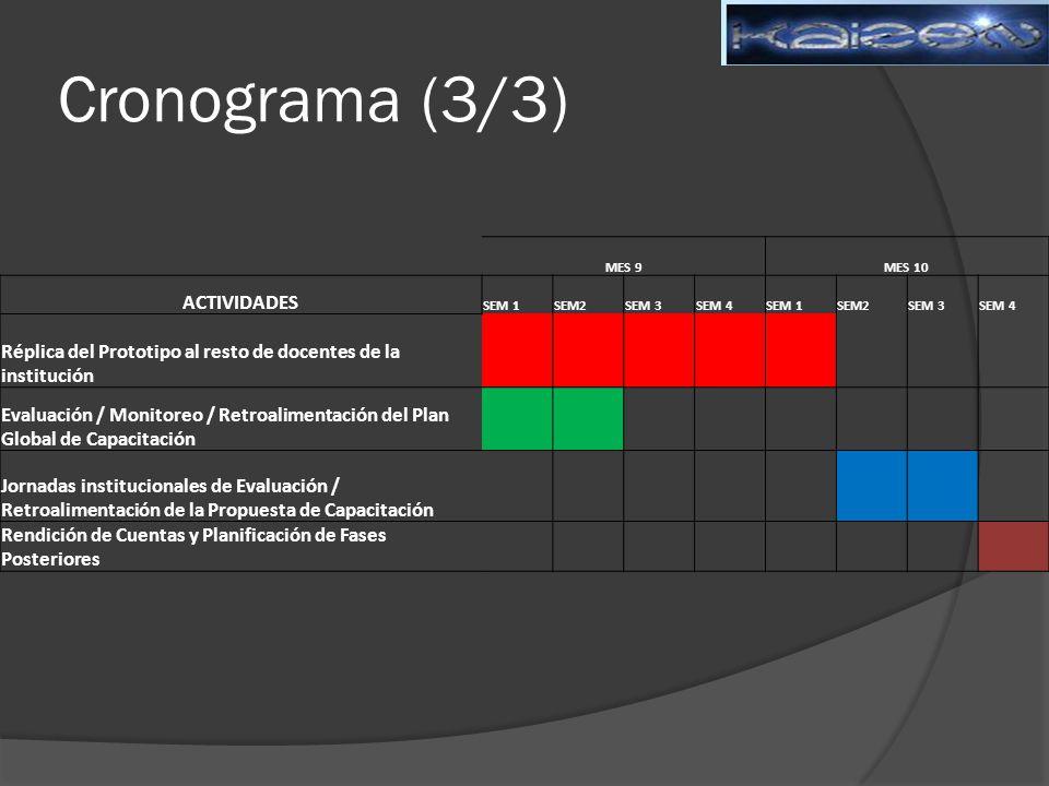 Cronograma (3/3) MES 9MES 10 ACTIVIDADES SEM 1SEM2SEM 3SEM 4SEM 1SEM2SEM 3SEM 4 Réplica del Prototipo al resto de docentes de la institución Evaluación / Monitoreo / Retroalimentación del Plan Global de Capacitación Jornadas institucionales de Evaluación / Retroalimentación de la Propuesta de Capacitación Rendición de Cuentas y Planificación de Fases Posteriores