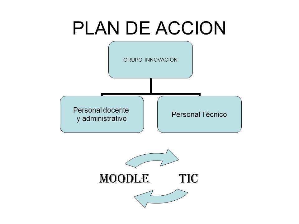 PLAN DE ACCION GRUPO INNOVACIÓN Personal docente y administrativo Personal Técnico TICMOODLE
