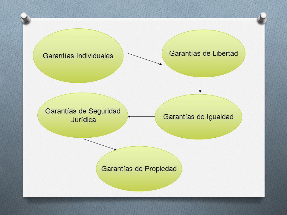 Garantías Individuales Garantías de Libertad Garantías de Igualdad Garantías de Propiedad Garantías de Seguridad Jurídica