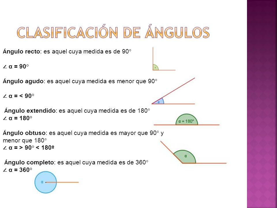 Á ngulo recto: es aquel cuya medida es de 90° α = 90° Á ngulo agudo: es aquel cuya medida es menor que 90° α = < 90° Á ngulo extendido: es aquel cuya