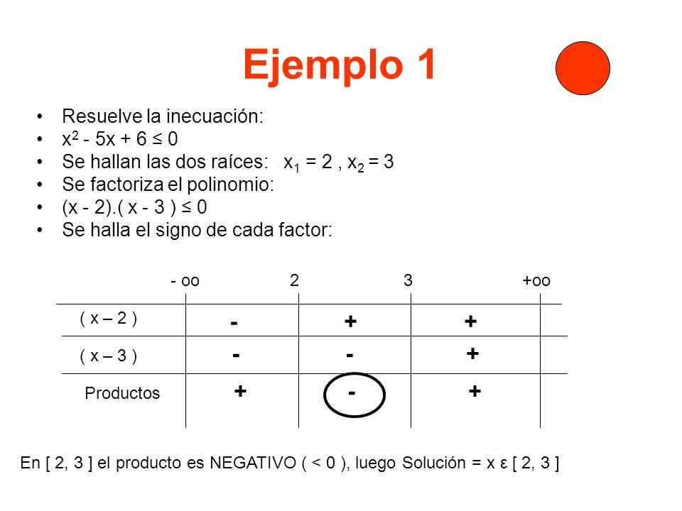 Ejemplo 2 Resuelve la inecuación: x 2 + 3x - 10 > 0 Se hallan las dos raíces: x 1 = 2, x 2 = - 5 Se factoriza el polinomio: (x - 2).( x + 5 ) > 0 Se halla el signo de cada factor: - oo - 5 2 +oo ( x – 2 ) ( x + 5 ) - - + - + + Productos + - + En (-oo.-5) y en ( 2, +oo) el producto es POSITIVO ( > 0 ), luego Solución = { V x ε R / x ε ( -oo, -5 ) U ( 2, +oo ) }