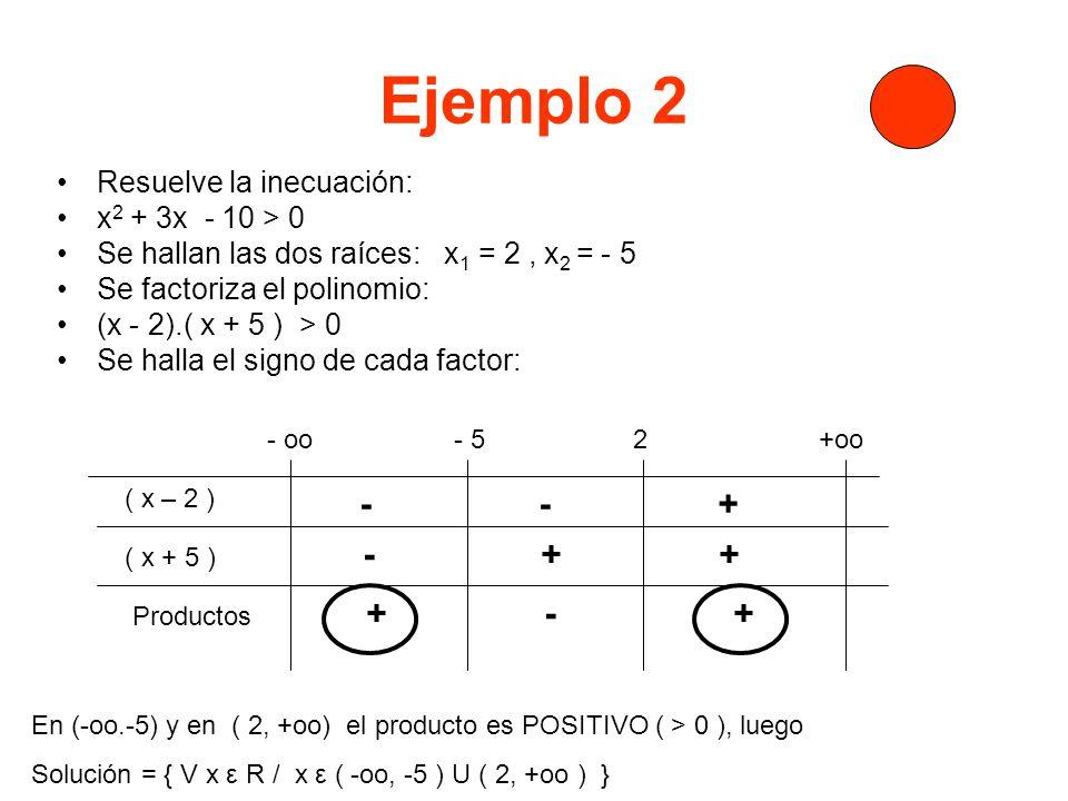 Ejemplo 3 Resuelve la inecuación: x 2 + 2x + 1 < 0 Se hallan las dos raíces: x 1 = -1, x 2 = - 1 Se factoriza el polinomio: (x + 1 ).( x + 1 ) < 0 Se halla el signo de cada factor: - oo - 1 +oo ( x +1 ) ( x + 1 ) - + Productos + + No hay ningún intervalo cuyo producto sea NEGATIVO, luego Solución = Ø
