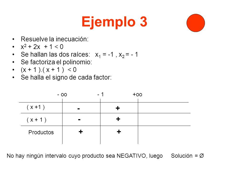 Ejemplo 3 Resuelve la inecuación: x 2 + 2x + 1 < 0 Se hallan las dos raíces: x 1 = -1, x 2 = - 1 Se factoriza el polinomio: (x + 1 ).( x + 1 ) < 0 Se