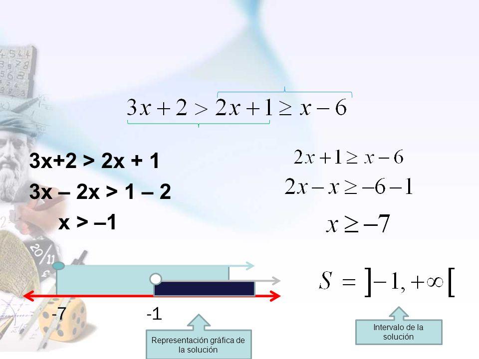 3x+2 > 2x + 1 3x – 2x > 1 – 2 x > –1 -7 -1 Representación gráfica de la solución Intervalo de la solución