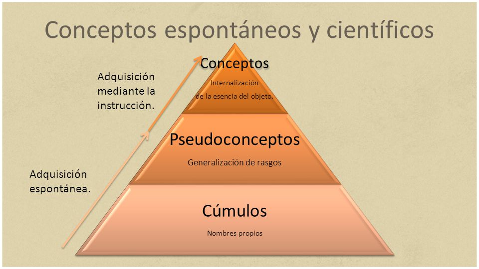 Conceptos espontáneos y científicos Adquisición espontánea. Adquisición mediante la instrucción.