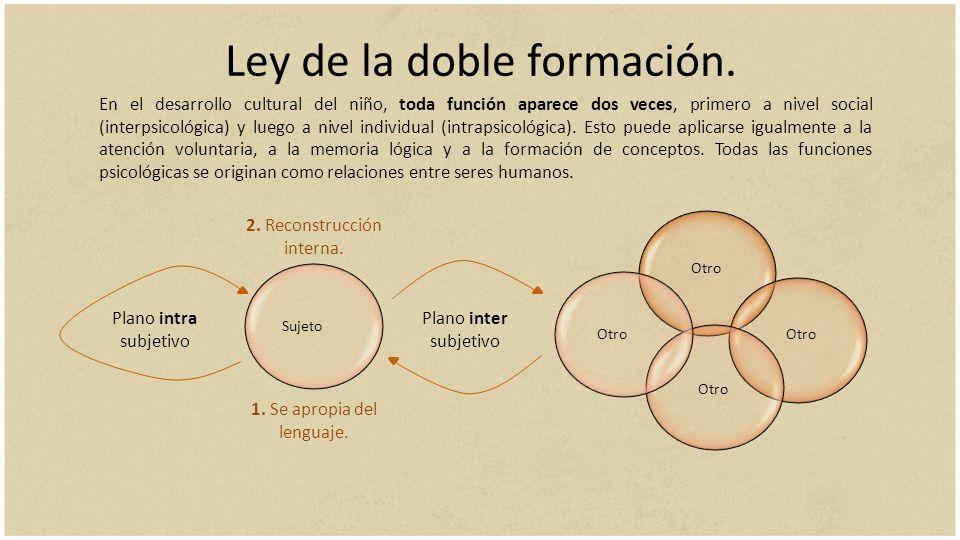 Ley de la doble formación. En el desarrollo cultural del niño, toda función aparece dos veces, primero a nivel social (interpsicológica) y luego a niv
