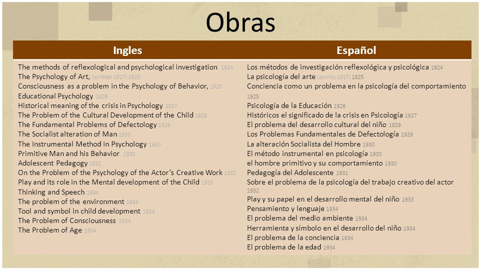 Obras InglesEspañol The methods of reflexological and psychological investigation 1924 The Psychology of Art, (written 1917) 1925 Consciousness as a p