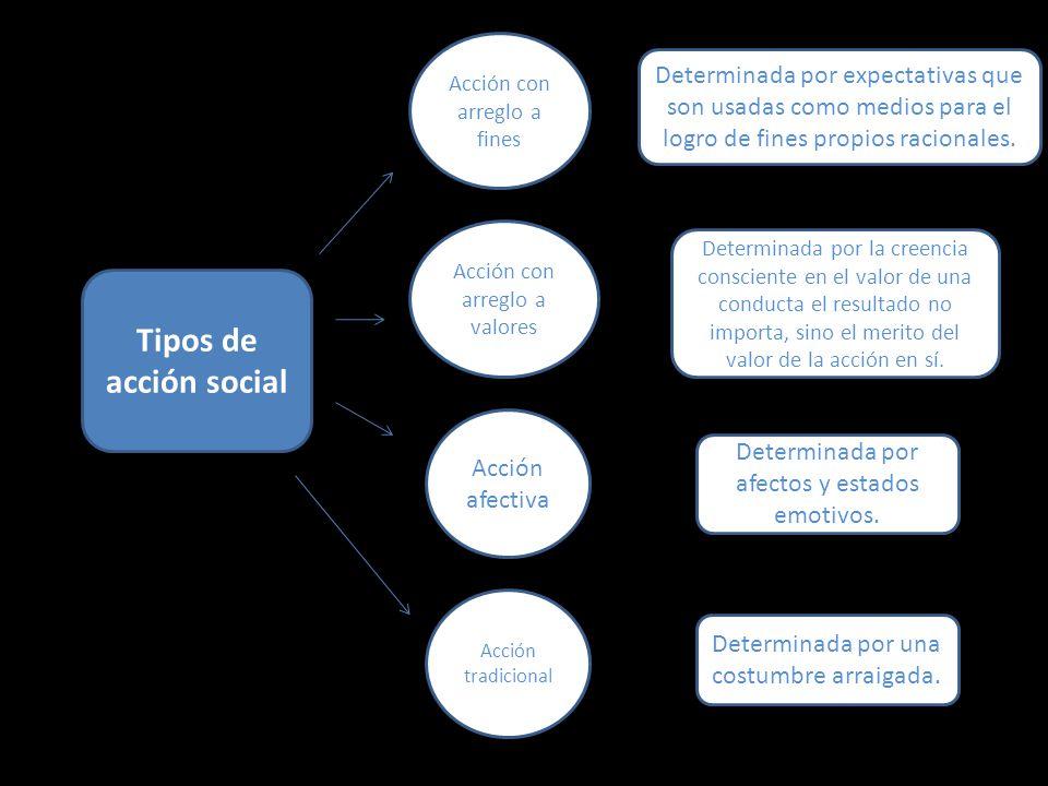 Tipos de acción social Acción con arreglo a fines Acción con arreglo a valores Acción afectiva Acción tradicional Determinada por expectativas que son usadas como medios para el logro de fines propios racionales.