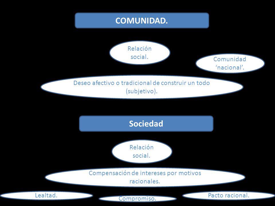 COMUNIDAD.Relación social. Deseo afectivo o tradicional de construir un todo (subjetivo).
