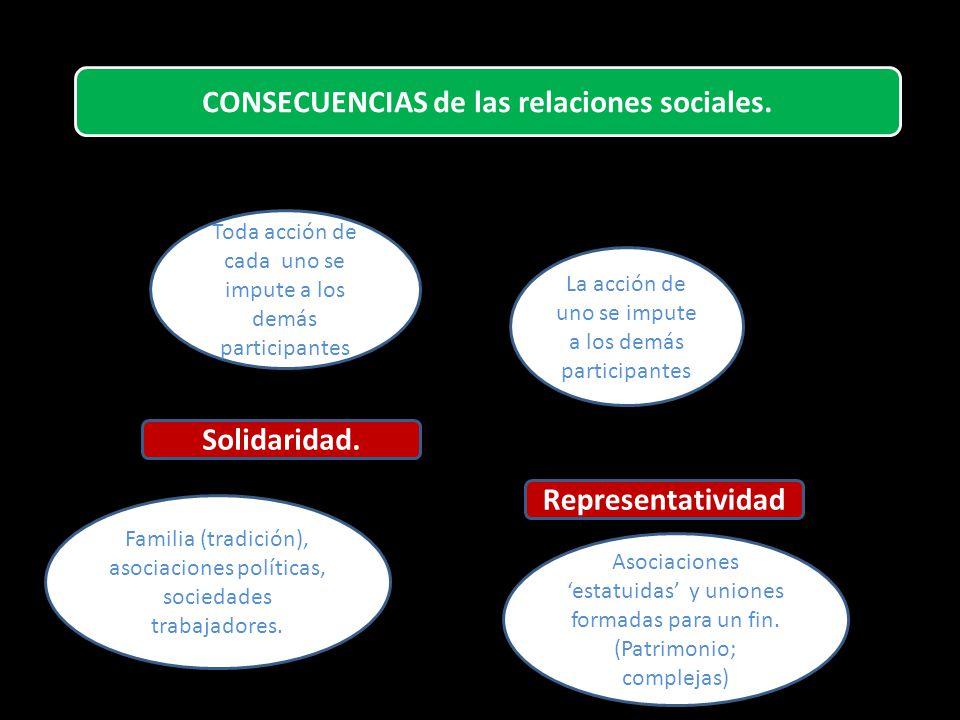 CONSECUENCIAS de las relaciones sociales.