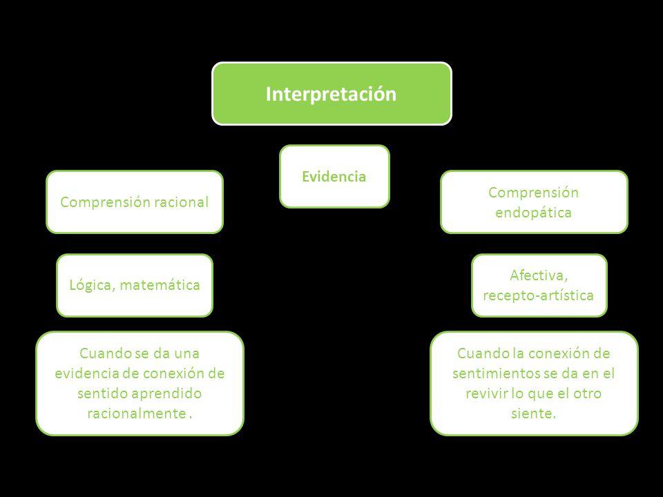 Interpretación Evidencia Comprensión racional Comprensión endopática Lógica, matemática Afectiva, recepto-artística Cuando se da una evidencia de conexión de sentido aprendido racionalmente.