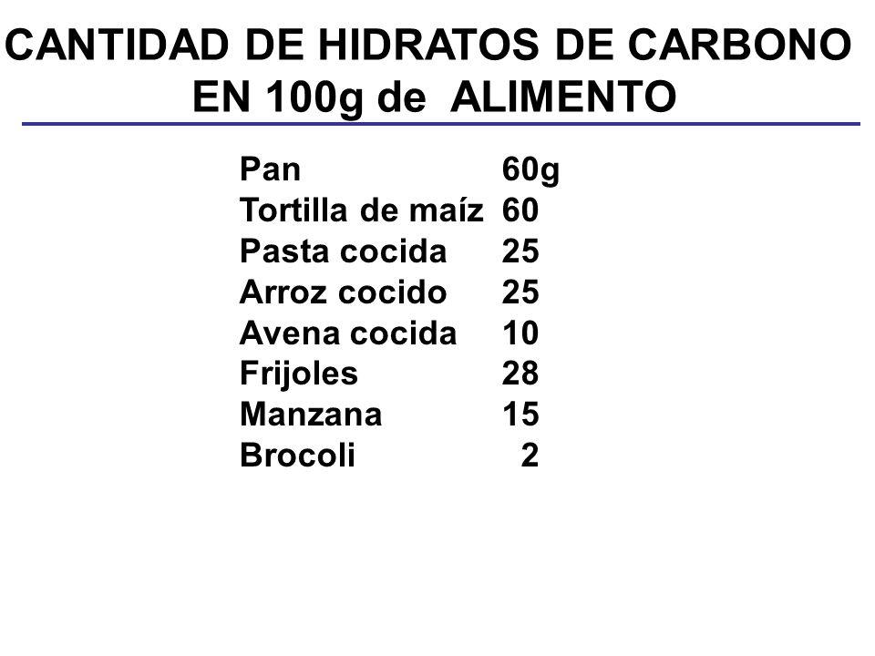 CANTIDAD DE HIDRATOS DE CARBONO EN 100g de ALIMENTO Pan60g Tortilla de maíz60 Pasta cocida25 Arroz cocido25 Avena cocida10 Frijoles28 Manzana15 Brocoli 2