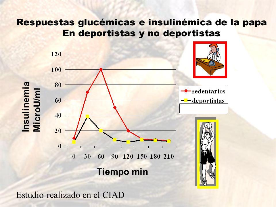 Insulinemia MicroU/ml Tiempo min Respuestas glucémicas e insulinémica de la papa En deportistas y no deportistas Estudio realizado en el CIAD