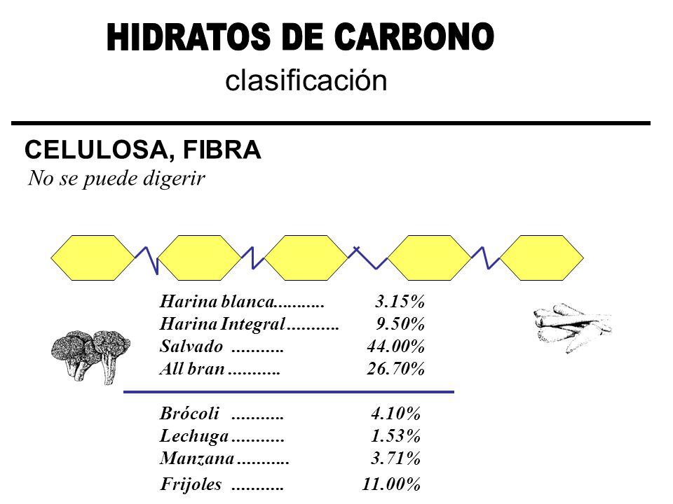 clasificación CELULOSA, FIBRA No se puede digerir Harina blanca...........