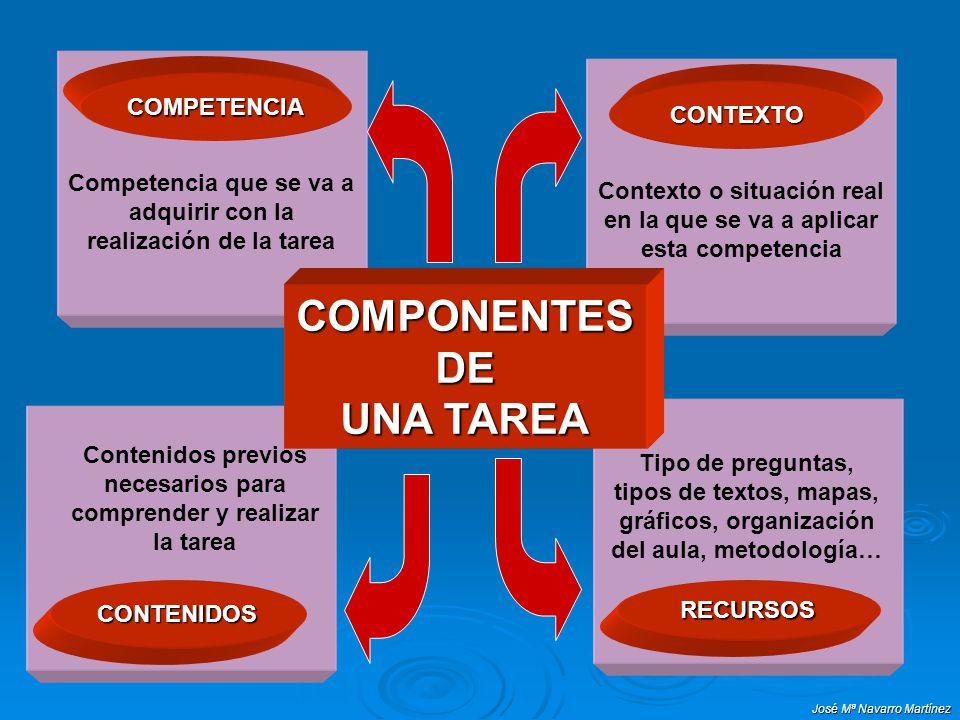 José Mª Navarro Martínez Contexto o situación real en la que se va a aplicar esta competencia CONTEXTO Competencia que se va a adquirir con la realiza